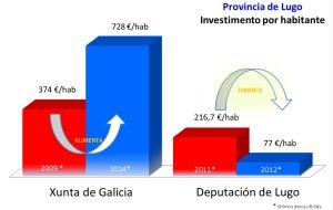 Comparativa investimento por habitante Deputación Xunta 2013