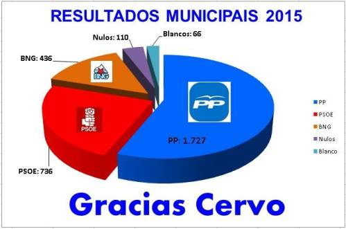 Resultados municipales 2015 Cervo
