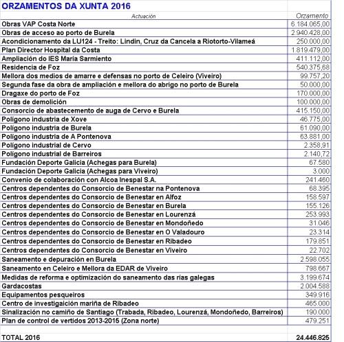 Orzamentos 2016