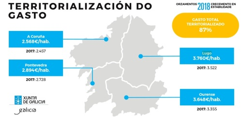 OrzamentosXunta2018 Territorialización